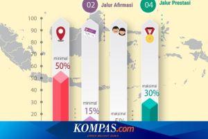 PPDB Kota Bekasi Dibuka Hari Ini, Begini Tara Cara Pendaftaran hingga Tahap Seleksinya