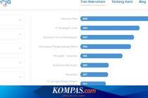 Berikut 10 Pekerjaan Paling Banyak Dicari di Indonesia Versi Laman Prakerja                 Dibaca 24.850 kali